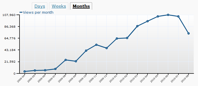 Monthly Views